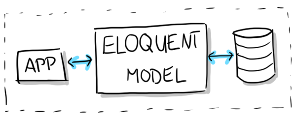 Laravel's Eloquent Model