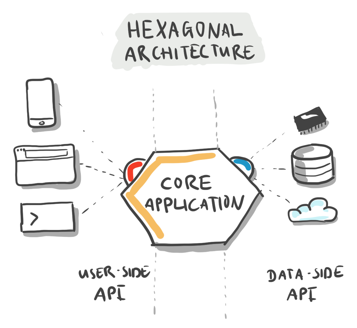 hexagonal-architecture